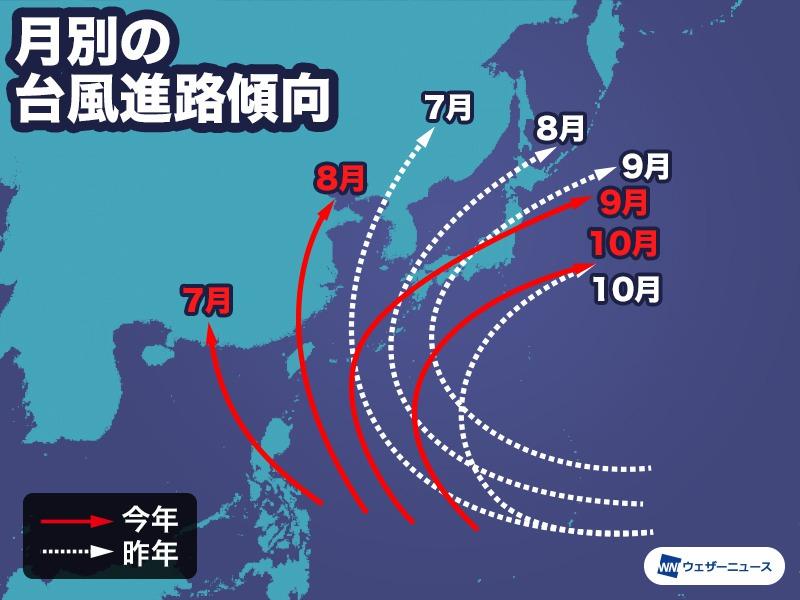 今年の台風発生数は26個前後8月以降は発生域の対流活動が活発化台風の発生位置月別の台風進路台風の発生数今シーズンの台風発生数の予想の背景参考資料など