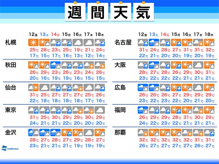 週間天気 週末にかけて西日本や東海、北陸で大雨に警戒 6/12(金)~6/18 ...