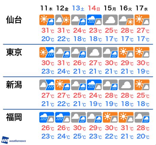 関東甲信地方などが梅雨入り 関東は平年より3日遅く