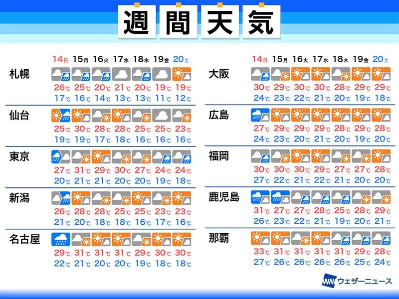 来週 の 天気 Goo天気 - 天気予報 / 防災情報
