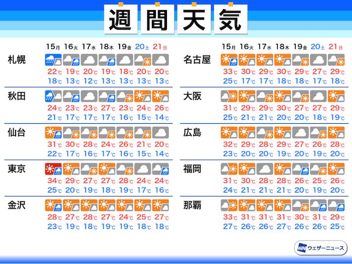 週間天気予報 2週間