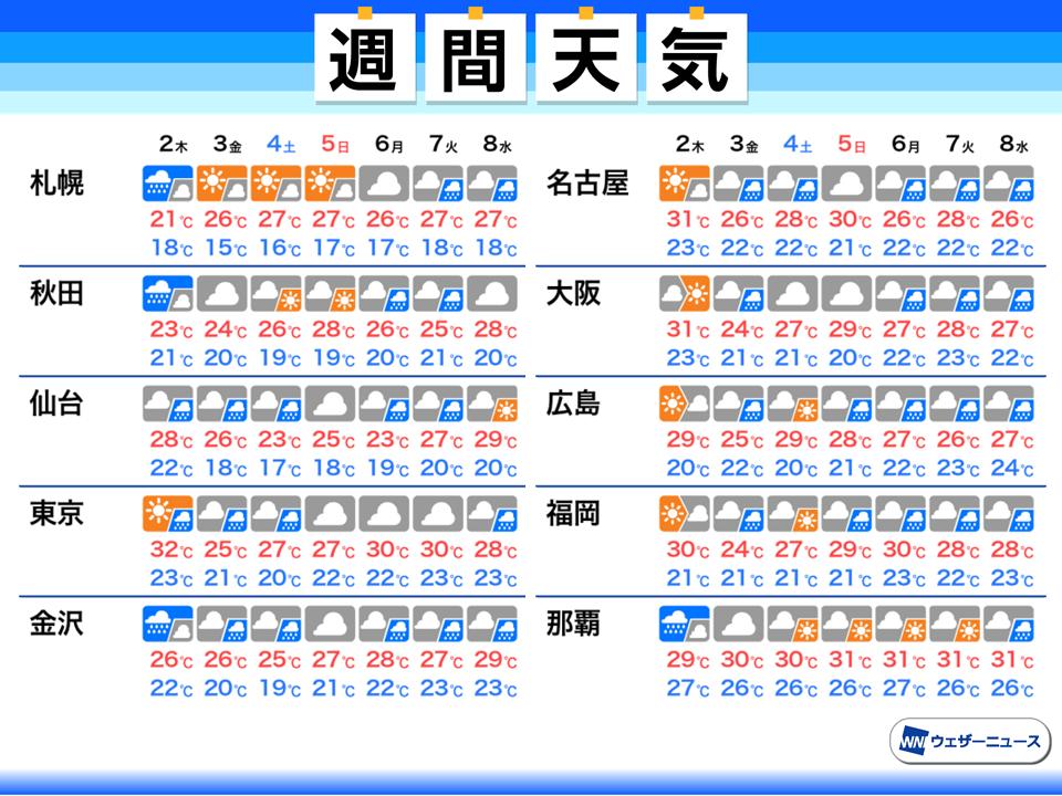 天気 石垣 2 島 週間 予報