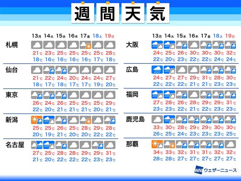 東京 梅雨明け 2020 予想