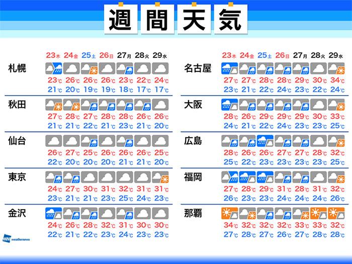 は 大阪 梅雨 いつ 明け