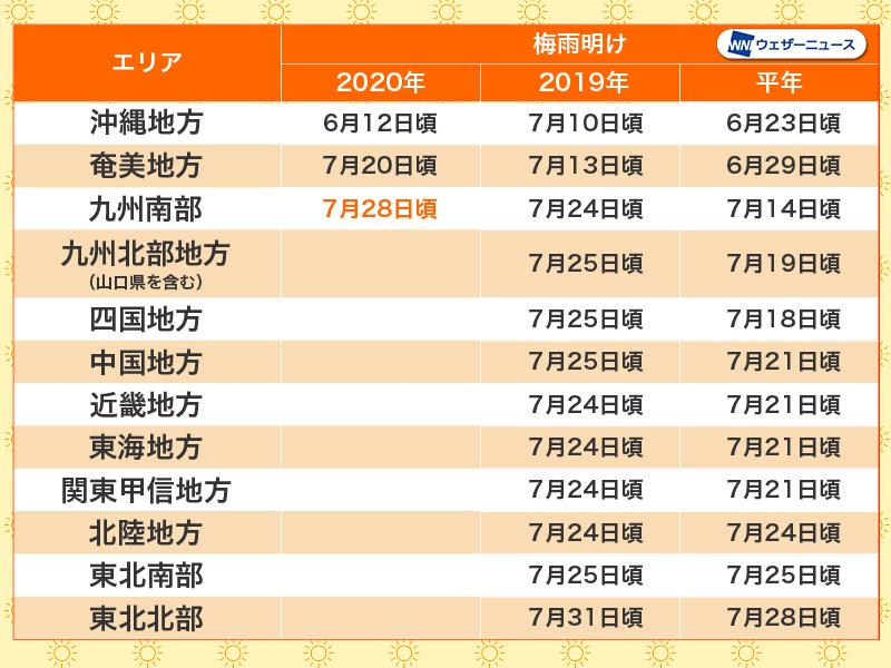 九州 梅雨入り 2020