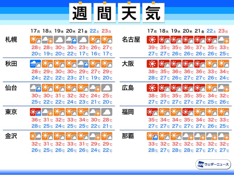 天気 予報 週間