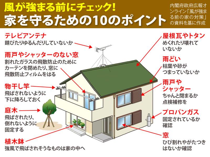 台風 ガソリン 満 タン