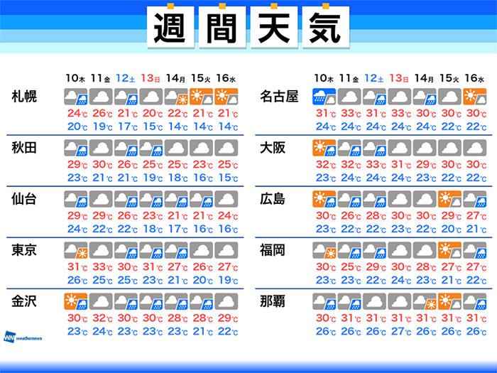 週間天気予報 秋雨前線による雨 暑さはやっと落ち着く 9月10日(木)~9 ...