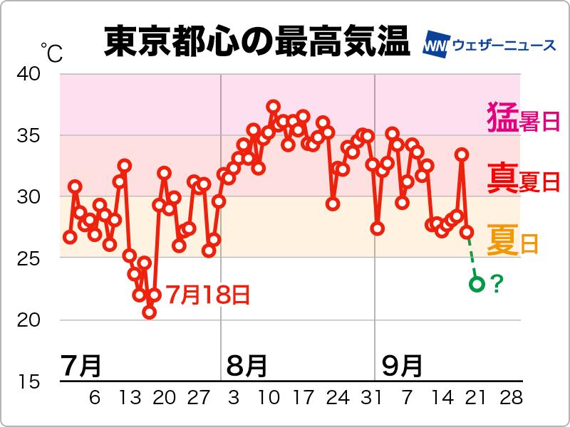 観測 開始 以来 東京 都心 の 最も 遅い 夏 日 は