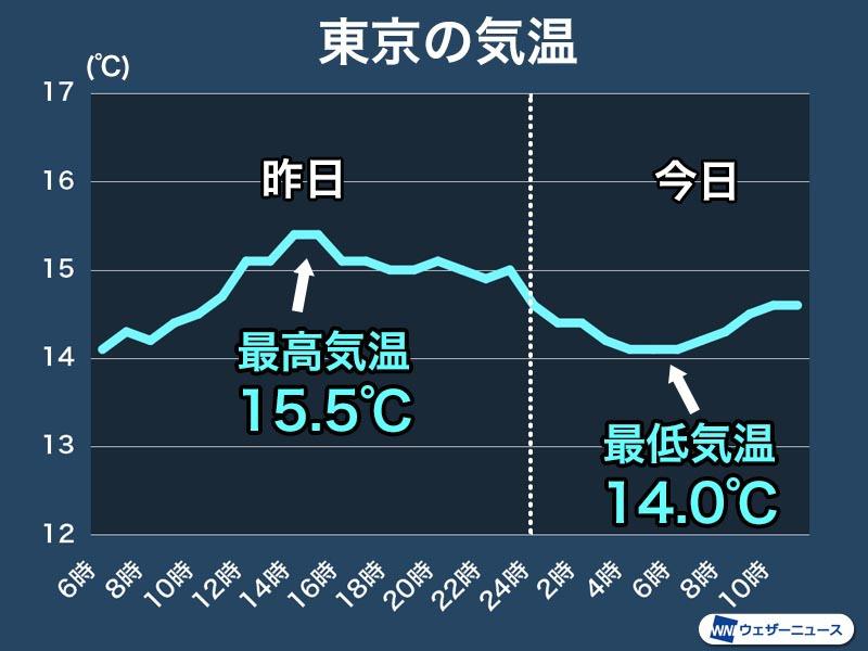 最高 気温 昨日