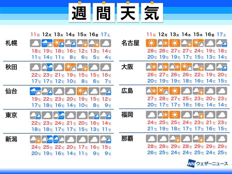 来週 の 天気 週間天気 - Yahoo!天気・災害