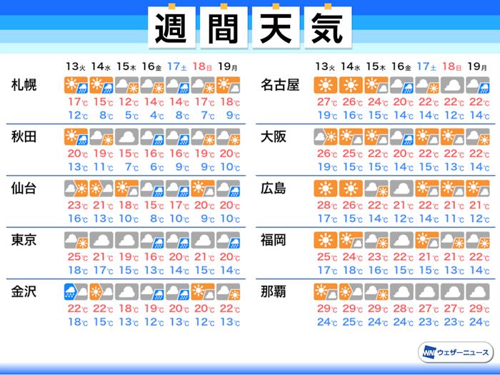 天気 週間