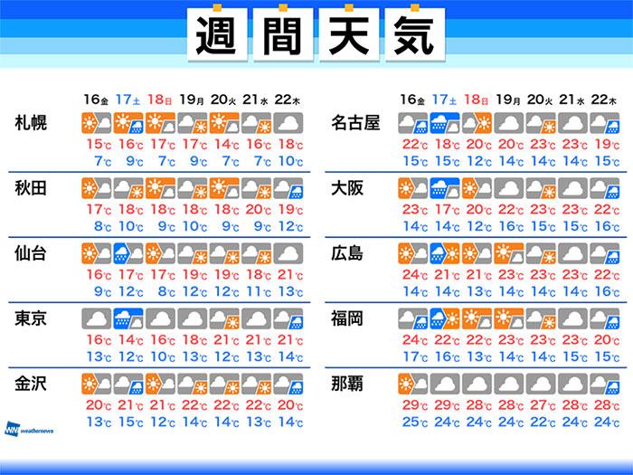 週間天気予報 週末土曜日は広く雨 関東は来週も雲多い 10月16日(金 ...