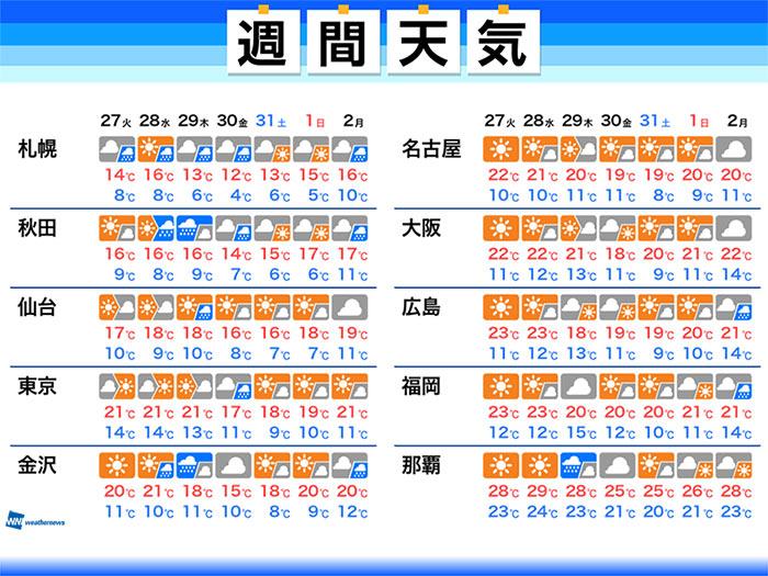 天気予報 2週間 ディズニー 2週間天気(週末天気(今週・来週))