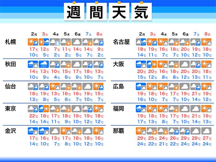 予報 札幌 天気