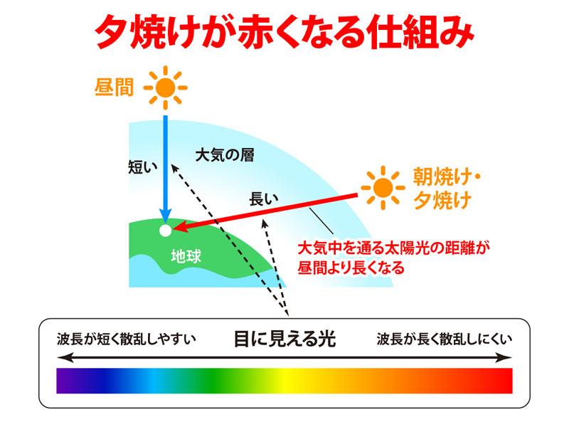 理由 空 が 青い 空が青い理由を科学的に解説