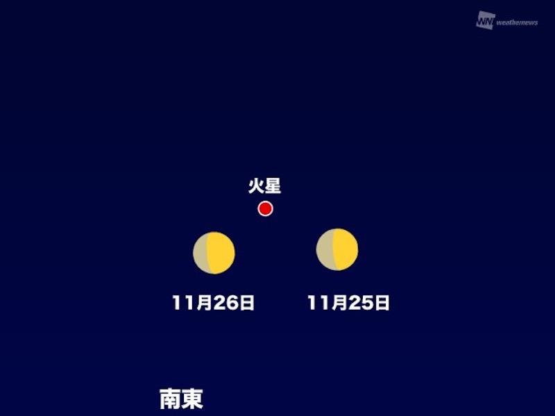 11月25日(水)から26日(木)にかけて、月と火星が接近 - ウェザーニュース