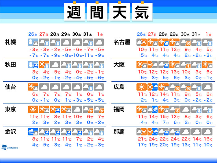 服装 大阪 天気