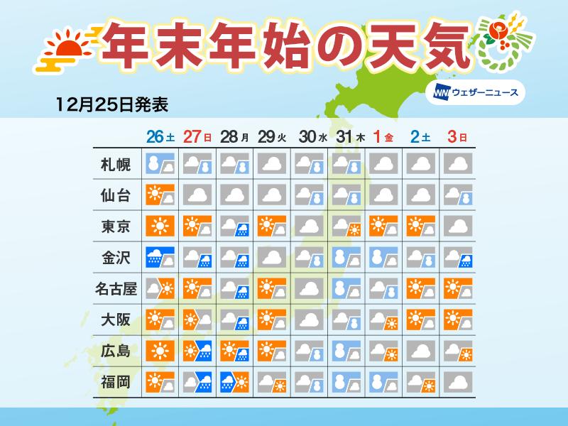 名古屋 週間 天気