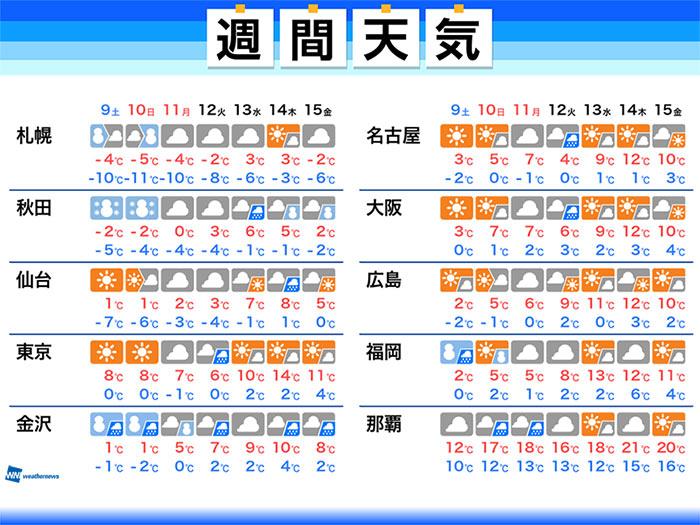 天気 金沢 の 今日