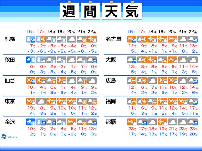 日間 天気 予報 東京 10