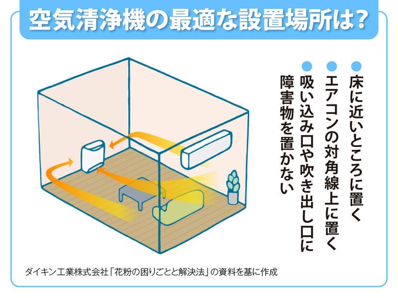 空気 清浄 機 置き場 所 空気清浄機の置き場所はどこが効果的?エアコンと反対側に置くと効果...