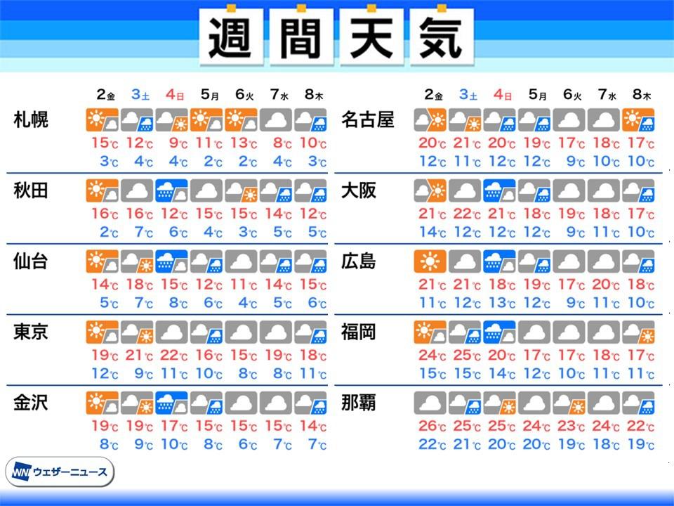 週間天気予報 次の雨は週末〜週明け 来週は少し気温下がる 4月2日(金 ...