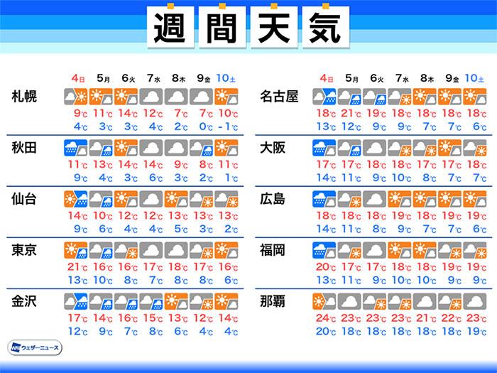 週間天気予報 日曜日から月曜日は広く雨 雨を境に暖かさ落ち着く 4月4 ...