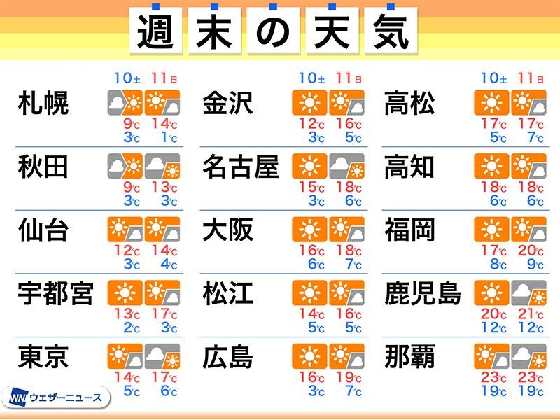 高松 天気 10 日間 高松市(香川県)の10日間天気 お天気ナビゲータ