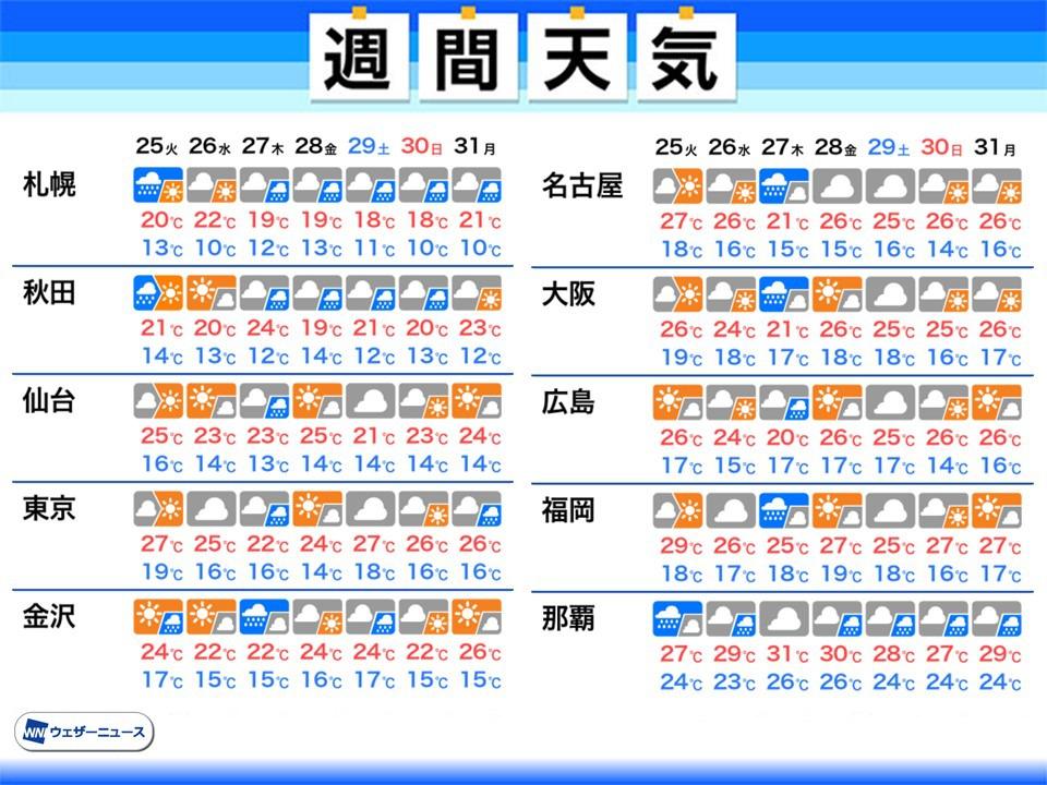 天気 予報 北上