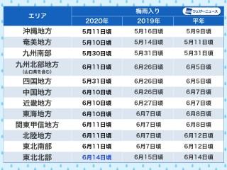 梅雨 2020 広島 明け