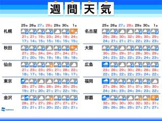 小倉 南 区 1 時間 ごと の 天気