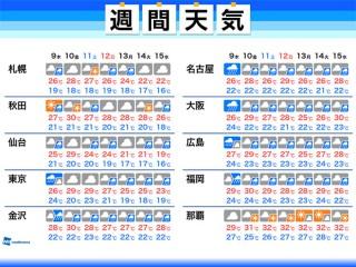 松原 市 天気
