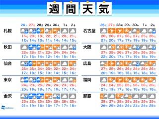 天気 羽幌 町