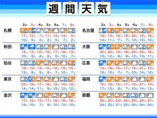 岸和田 市 の 天気