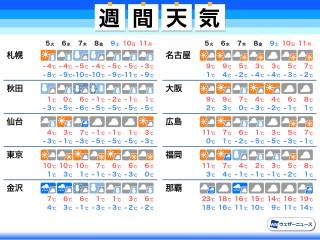 の 古河 今日 天気 茨城県古河市の天気(3時間毎)